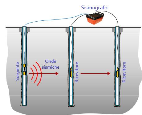 configurazione-cross-hole