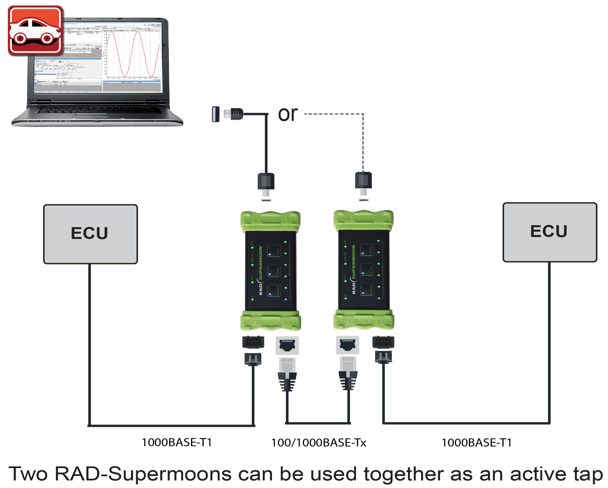 Intrepid Control Systems Rad Supermoon