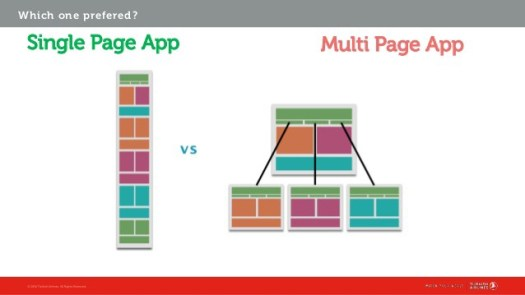 diagram differentiating Single page apps and multi page apps