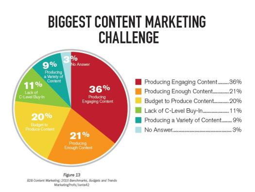biggest-content-marketing-challenge