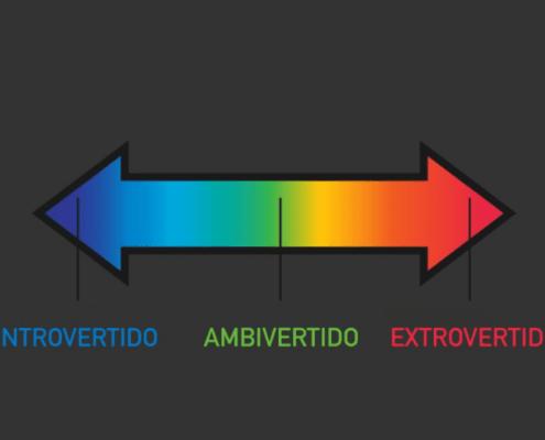 O espectro que vai da Introversão à Extroversão