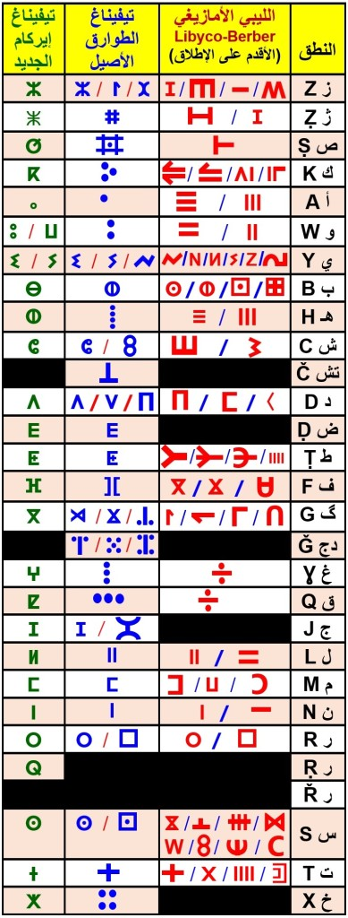 _Libyco_Berber_Tamazight