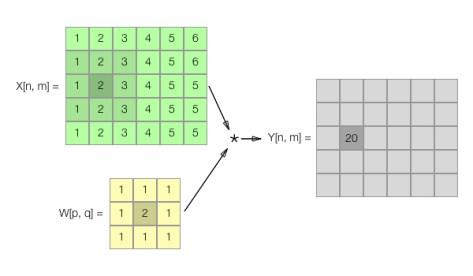 2D Convolution Example