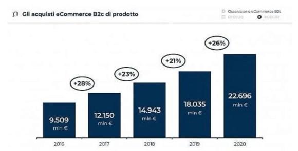 grafico acquisti ecommerce b2c 2020
