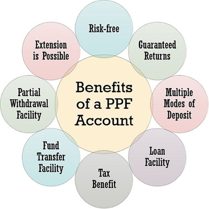 Benefits of PPF Account.v1 1