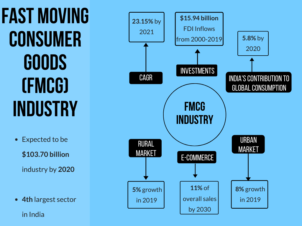 fmcg experiences growth during the october-december quarter of up to 7.3% - inventiva