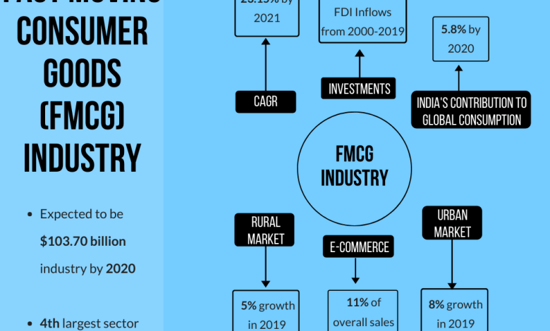 5f1541d8aff44 fmcg industry infographic