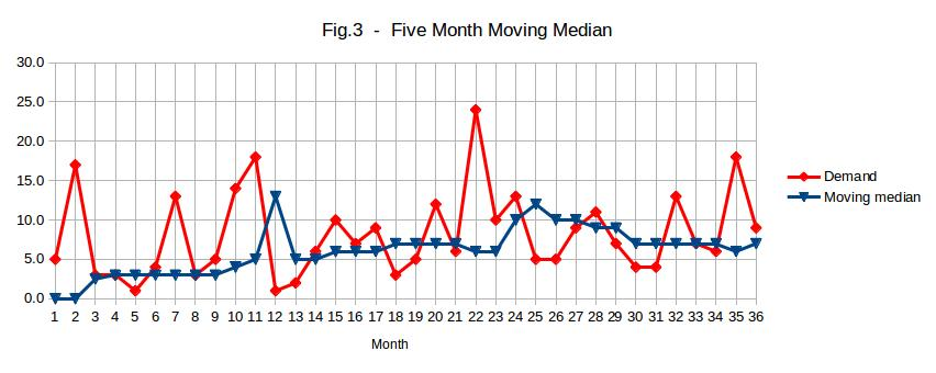 Five month moving median for a fast moving item