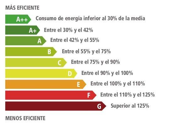 eficiencia energética españa
