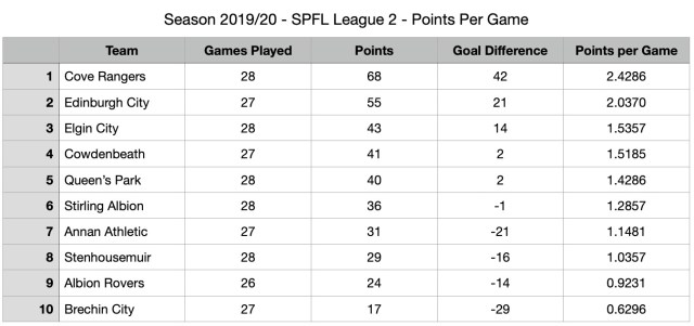 SPFL League Two