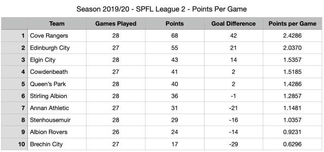 SPFL League Two