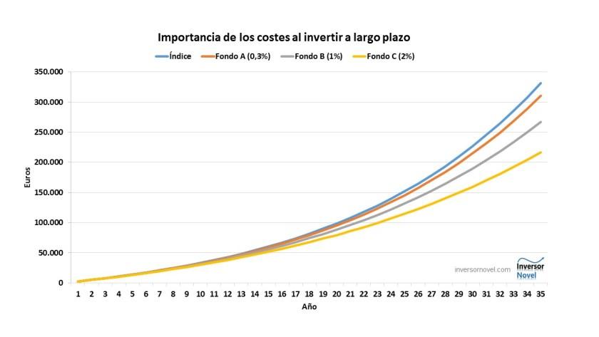 Efecto de los costes en la rentabilidad de los fondos de inversión indexados a largo plazo. #inversion #fondosdeinversion #fondosindexados #rentabilidad #inversionalargoplazo