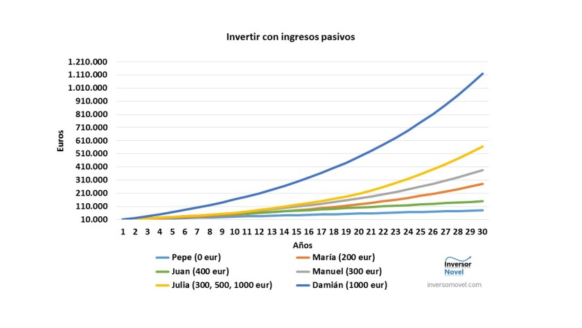 Gráficos de simulaciones a largo plazo utilizando ingresos pasivos o/y inversión en un fondo de inversión de renta variable.