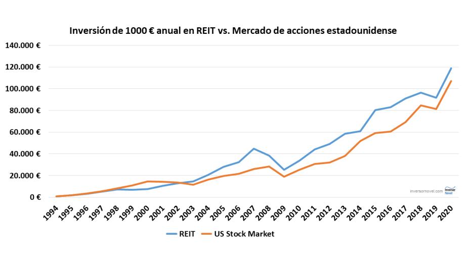 En esta gráfica se compara una inversión anual de 1000 euros entre REITs y acciones estadounidenses.