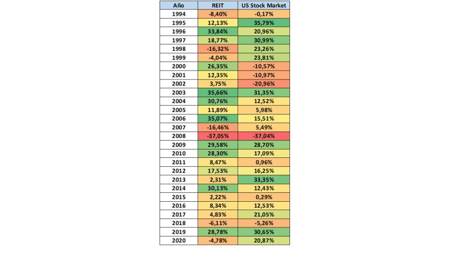 En esta tabla se observa la rentabilidad anual obtenida por los REITs y el mercado de acciones estadounidense.