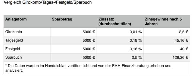 Vergleich von Sparkontenmodellen