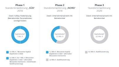 Standortfinanzierung ELBE Industrietechnik