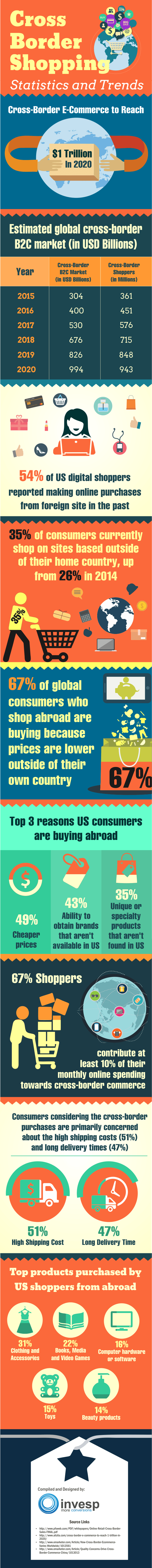 Cross Border Shopping  Statistics and Trends