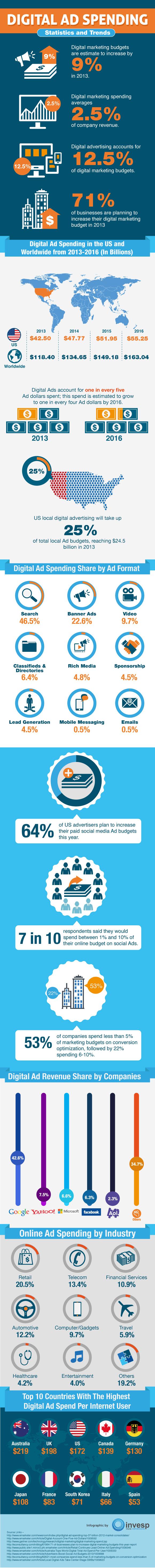 Digital Ad Spending – Statistics and Trends