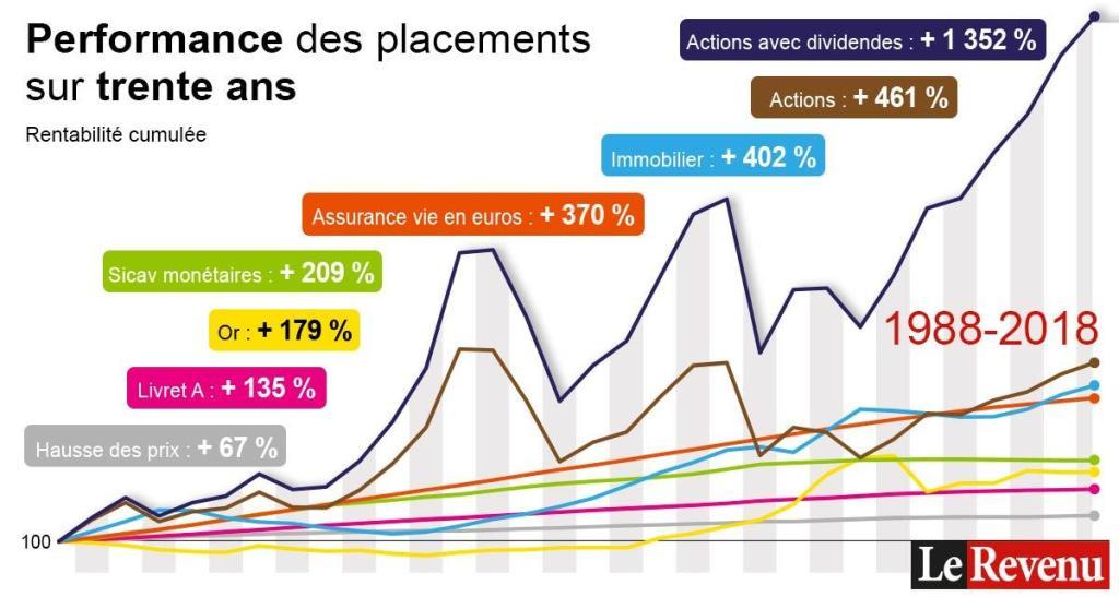 graphique performance actifs