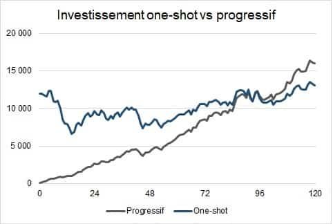 investissement progressif cac40 10 ans