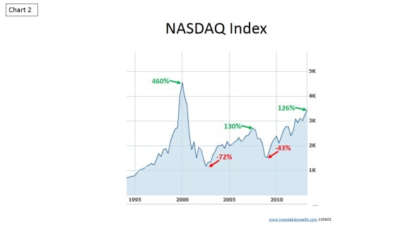 NASDAQ historic trends