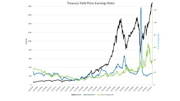 Treasury price earnings ratio 140522