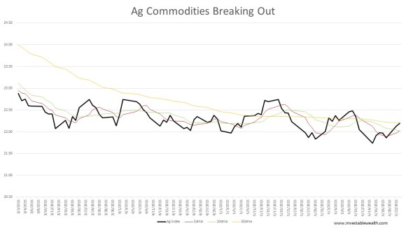 Ag Commodities Breaking Out 150623