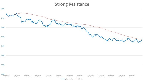 Ag strong resistance 150625