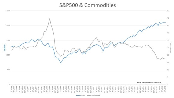 S&P500 divergence from Commodities 150622