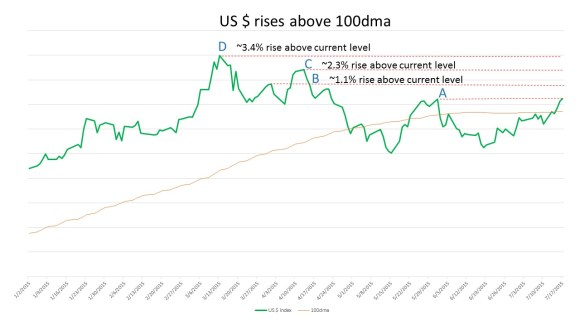 US $ rises above 100dma 150718