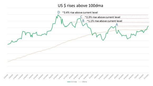 US $ rises above 100dma 150718