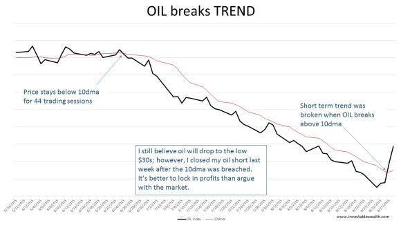 OIL breaks TREND 150830