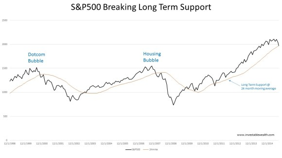 S&P500 breaking long term support 150821