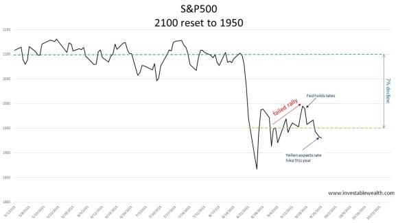 2100 reset to 1950 150926