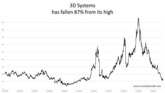 3D Systems 3D printer hype 150907