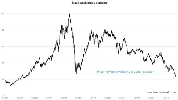 Brazil stock index plunging 150910