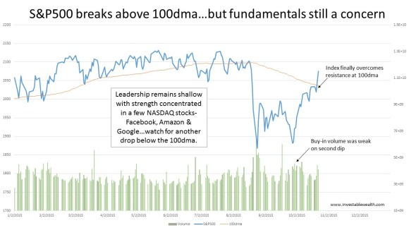 S&P500 breaks above 100dma 151024