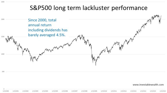 S&P500 long term lackluster performance 151109