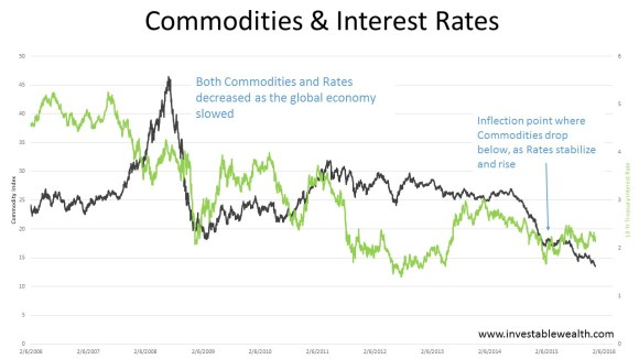Commodities & Interest Rates 151212