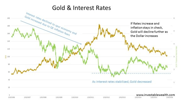 Gold & Interest Rates 151212