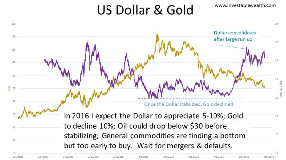 US Dollar & Gold 151212