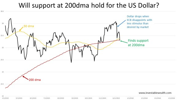 will US $ hold at 200dma 151209