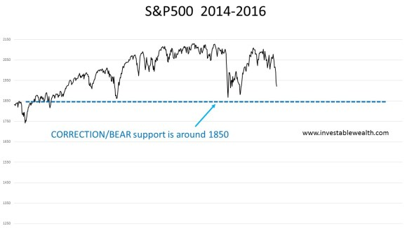 S&P500 2016 correction 160110
