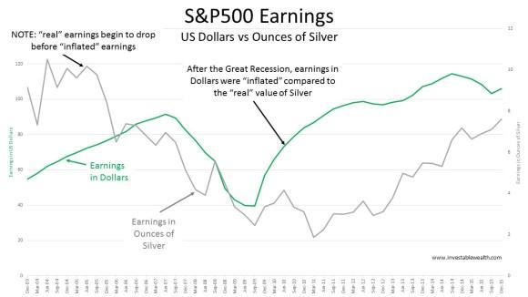 S&P500 Earnings dollar vs silver 160117