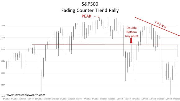 Counter Trend Rally 160311