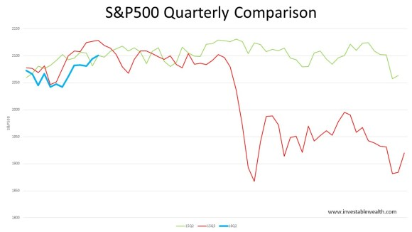 S&P500 quarterly comparison retracement 160419