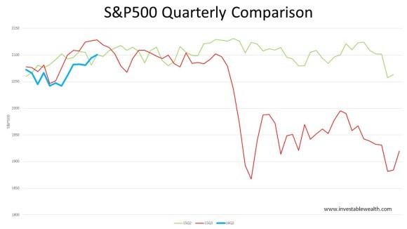 S&P500 quarterly comparison retracement 160419