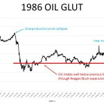 1986 Oil Glut