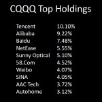 Bought:  CQQQ & RYT